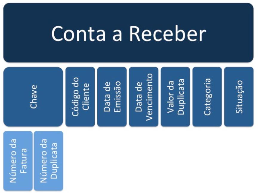 Cobol: Exemplo de registro de dados