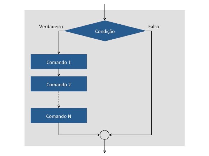 Cobol: Estrutura de seleção com um caminho alternativo