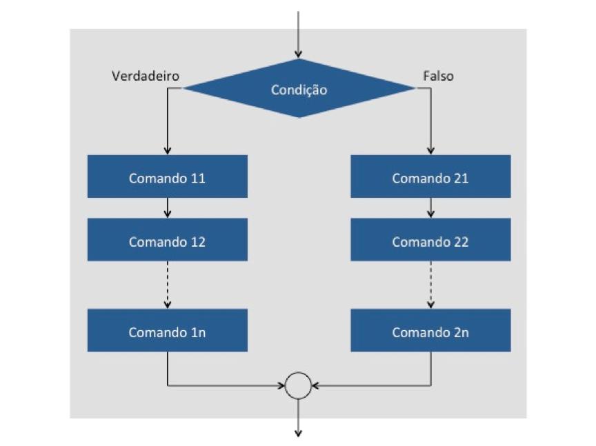 Cobol: Estrutura de seleção com dois caminhos alternativos