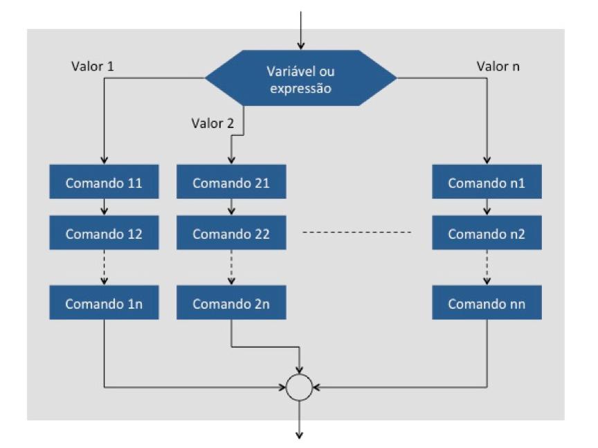 Cobol: Estrutura de seleção com múltiplos caminhos