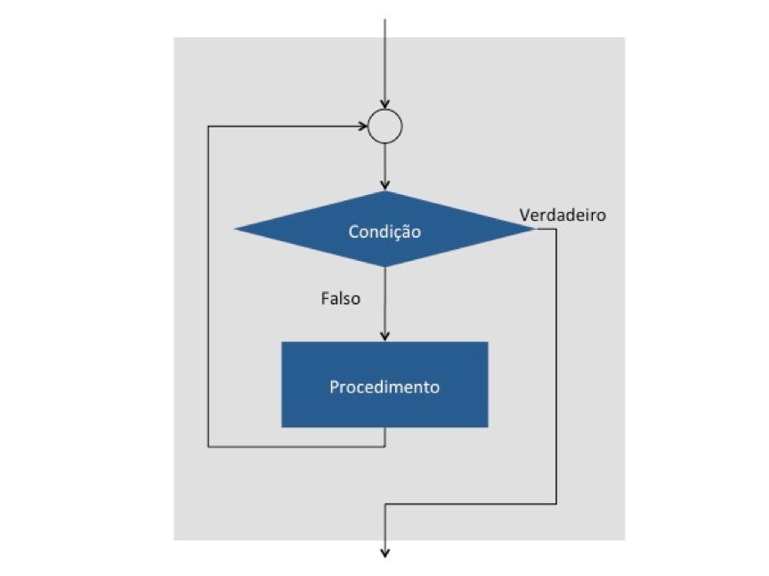 Cobol: Estrutura de repetição com teste prévio
