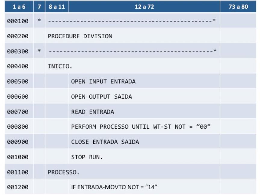 Cobol: Áreas reservadas de uma linha de programa
