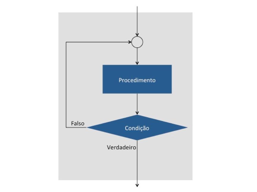 Cobol: Estrutura de repetição com teste posterior