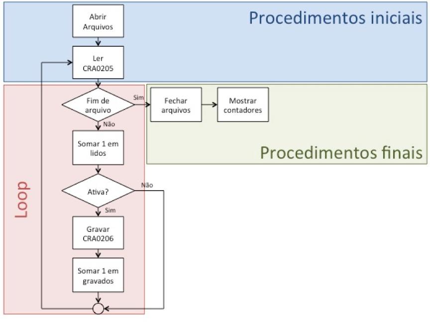 Cobol: Estruturação de programa