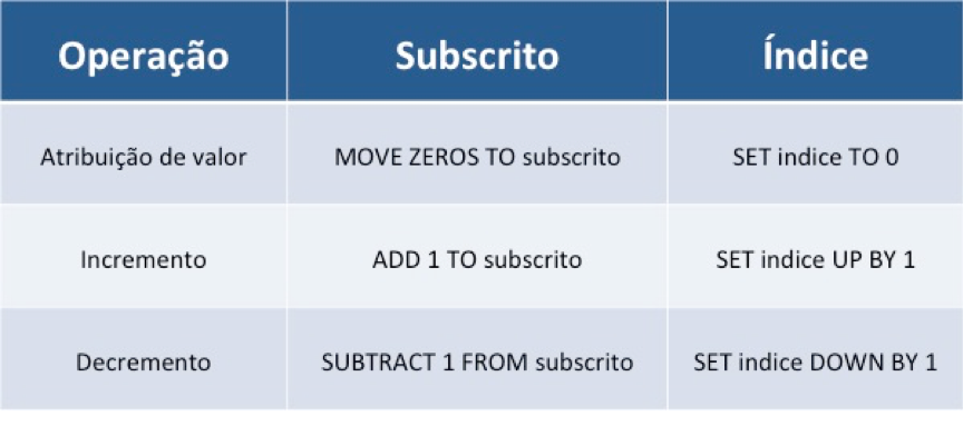 Cobol: Comandos diferentes para índices e subscritos