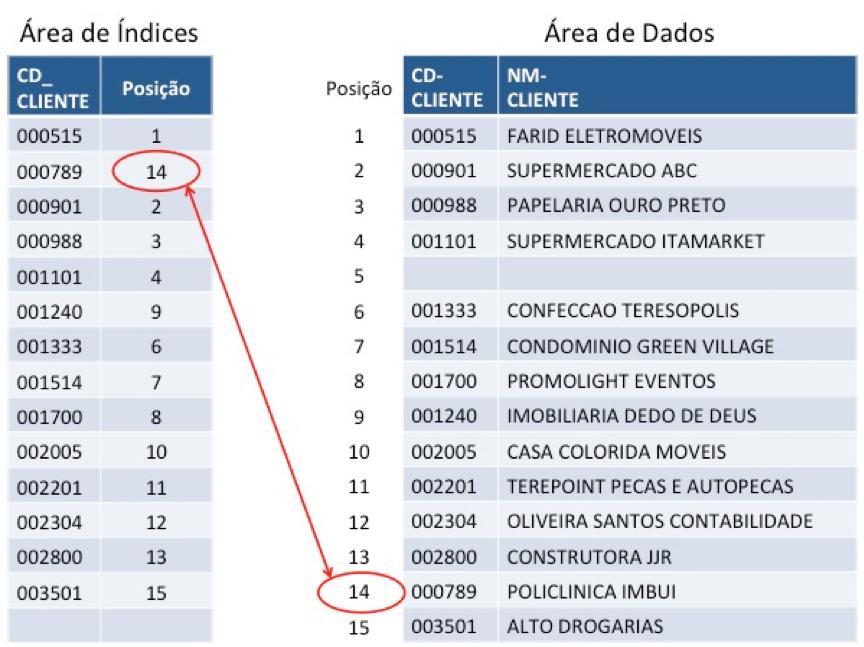 Cobol: Arquivos indexados