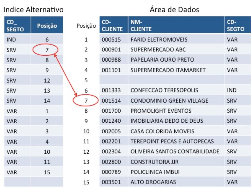 Cobol: Chaves alternativas em arquivos indexados