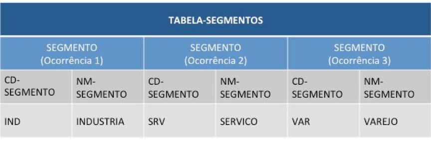 Cobol: Estrutura de tabela interna