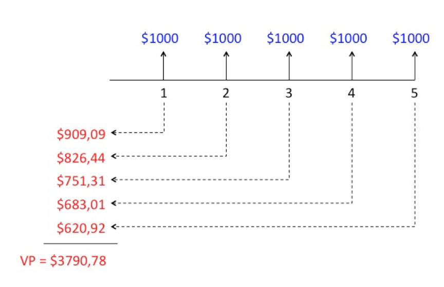 Cobol: Cálculo do valor presente