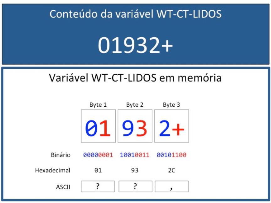 Cobol: Campo decimal compactado com sinal positivo
