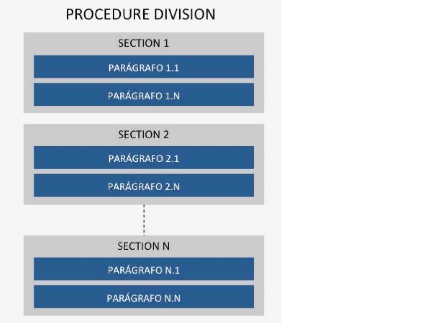 Cobol: Divisão da Procedure Division em Sections