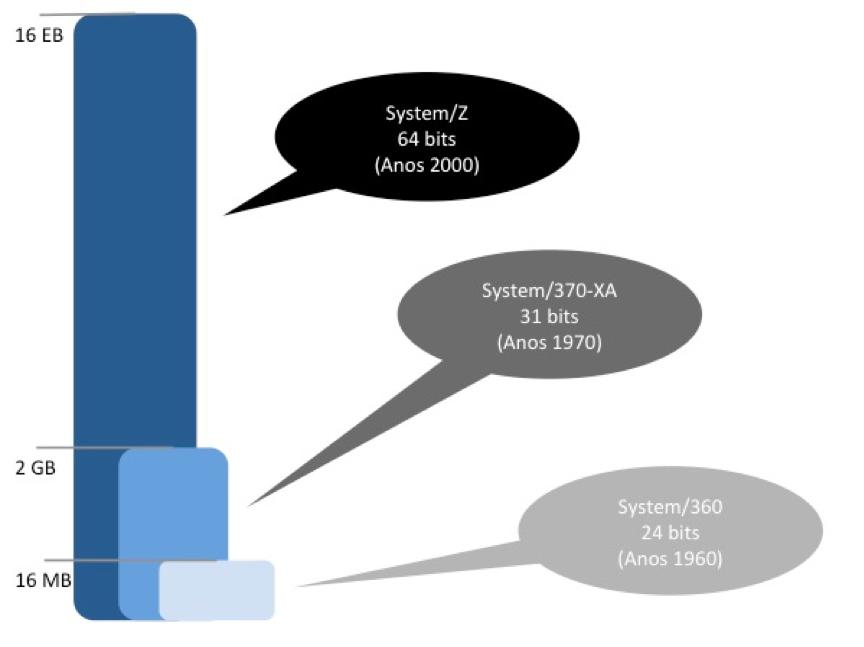 Evolução do endereçamento de memória em mainframes