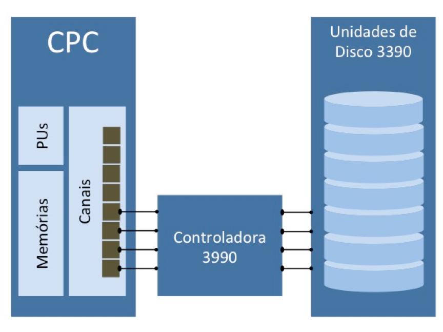 CPU, canais, controladora e discos