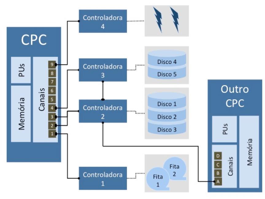 Subsistema de canais em mainframes
