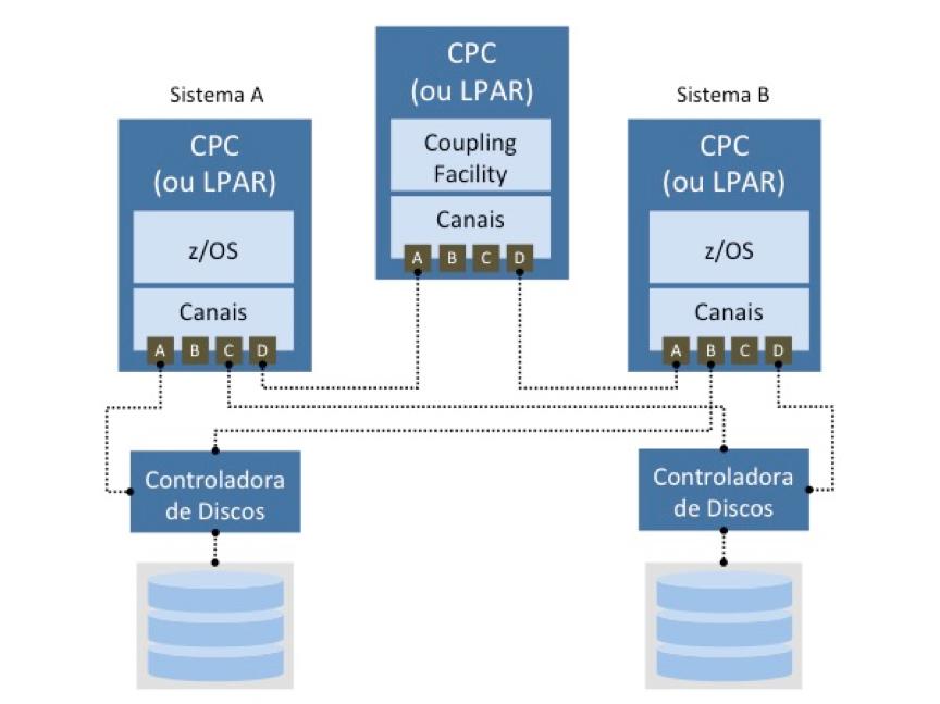 Configuração Parallel Sysplex