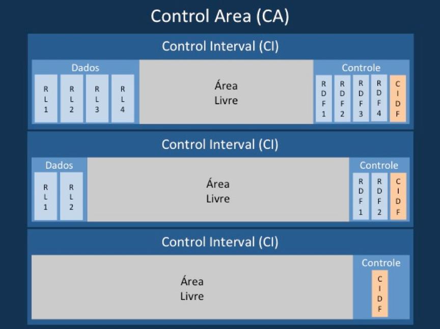 Organização de uma control area (VSAM)