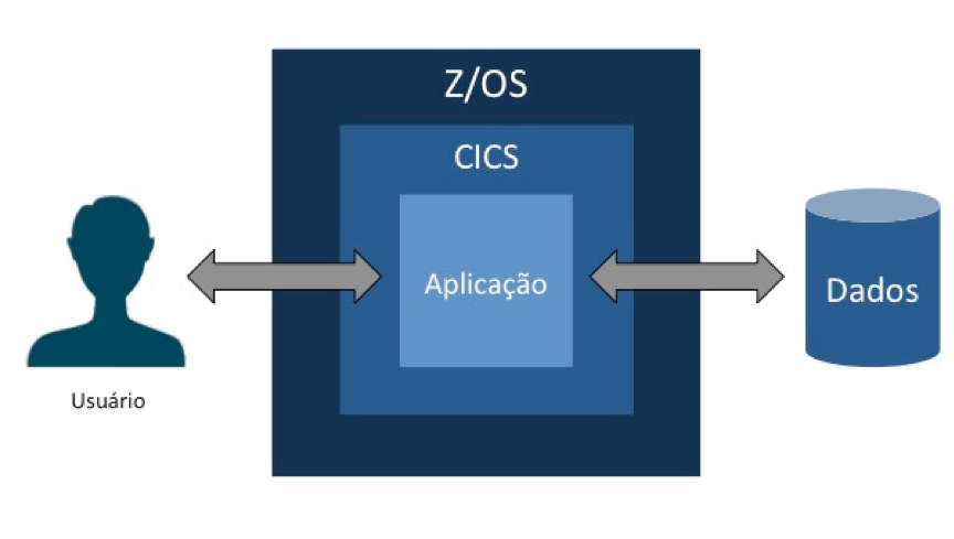 O papel do CICS no mainframe
