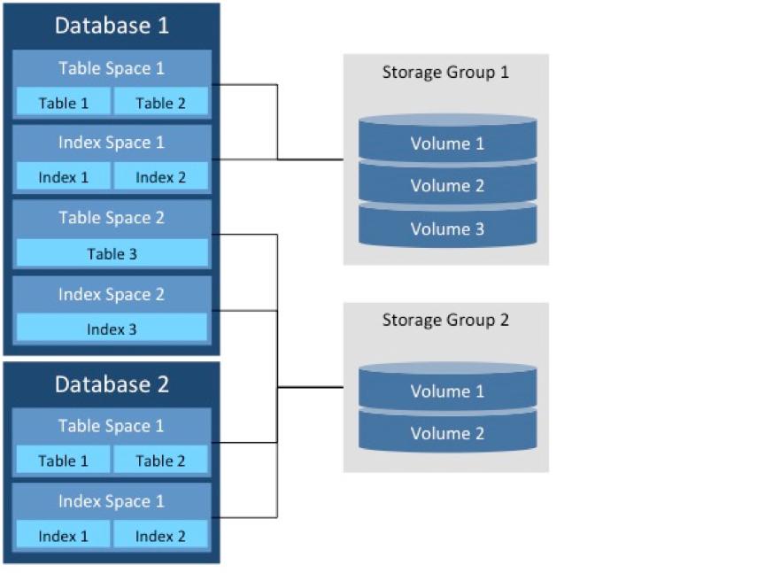 Table spaces, index spaces e tabelas de dados