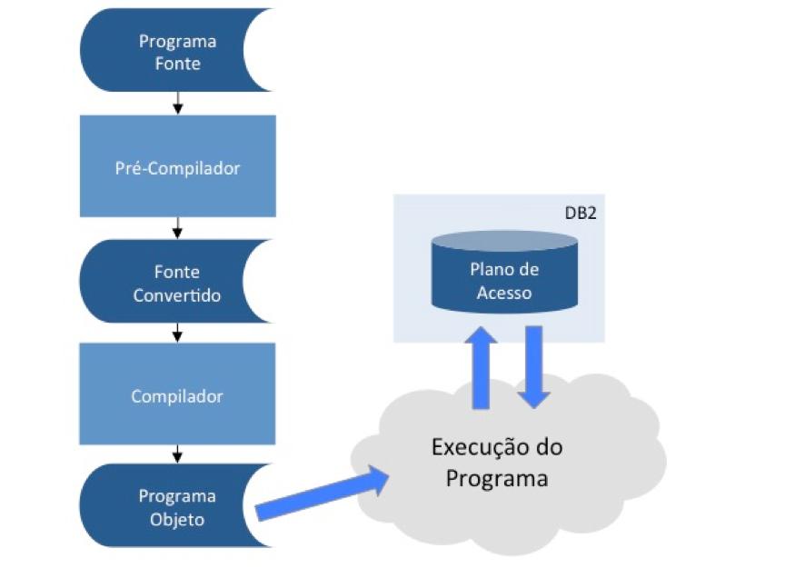 Execução de programa com SQL dinâmico