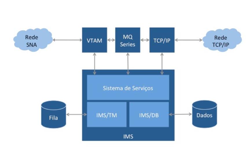 IMS/TM e IMS/DB