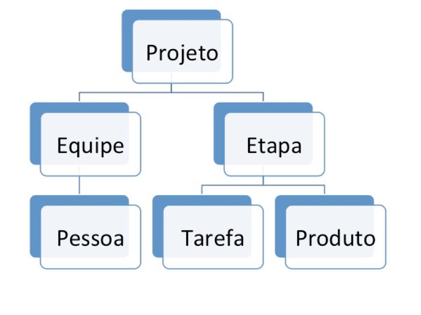 Modelo hipotético de banco de dados hierárquico