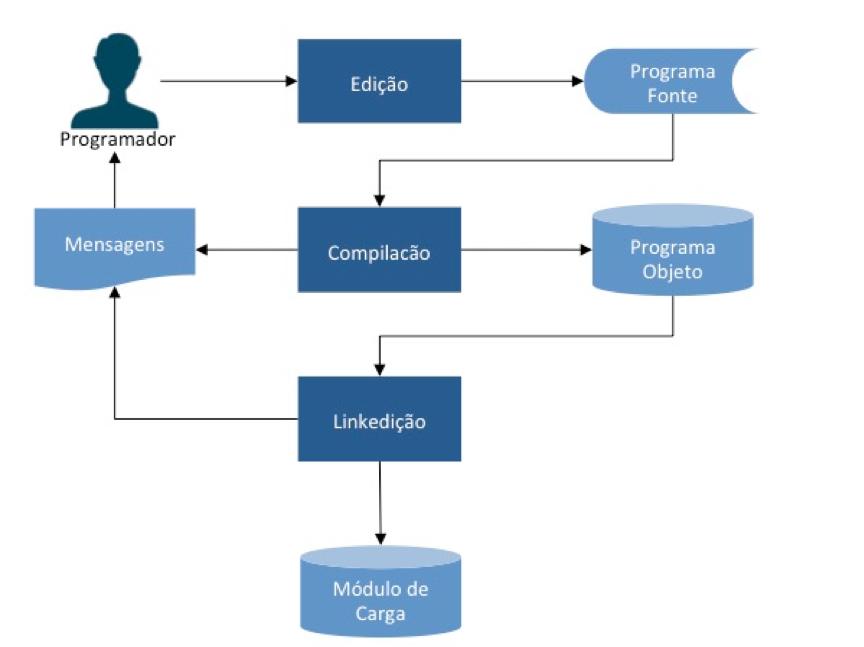 Processo de construção de um programa Cobol