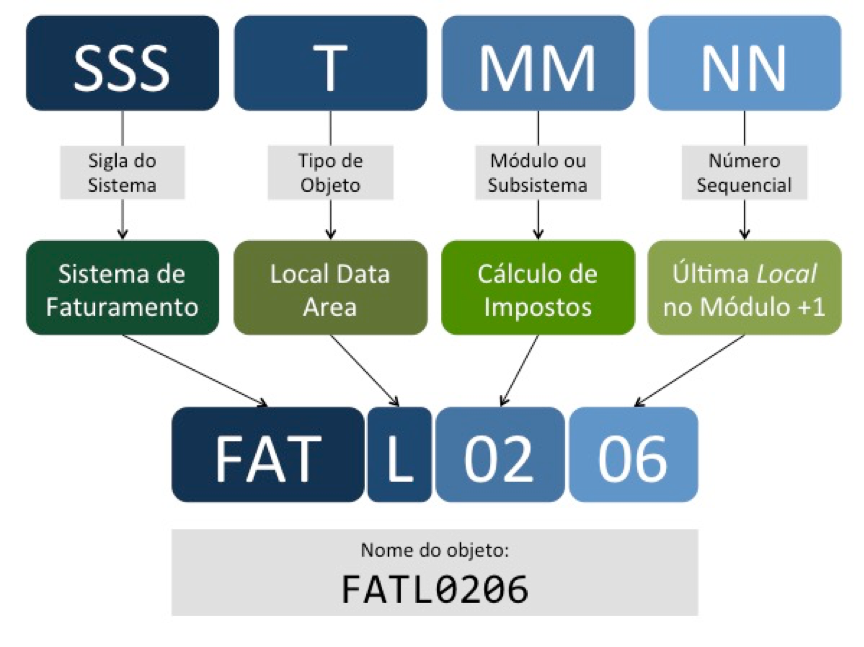 Padrão de nomenclatura de componentes em mainframes